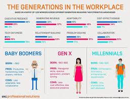 Hoe ziet de werkende wereld er tegenwoordig uit?